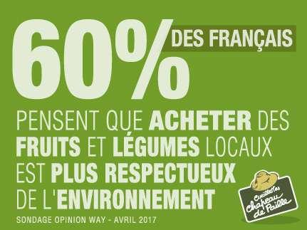 60% des français pensent que acheter des fruits et légumes locaux est plus respectueux de l'environnement