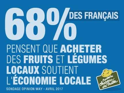 68% des français pensent que acheter des fruits et légumes locaux soutient l'économie locale