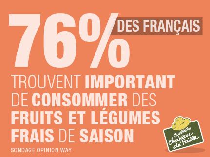 76% des français trouvent important de consommerdes fruits et légumes frais de saison