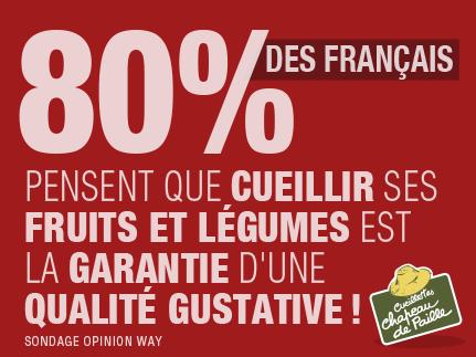 80% des français pensent que ceueillir ses fruits et légumes est la garantie d'une qualité gustative!