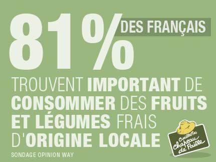 81% des français trouvent important de consommer des fruits et légumes frais d'origine locale